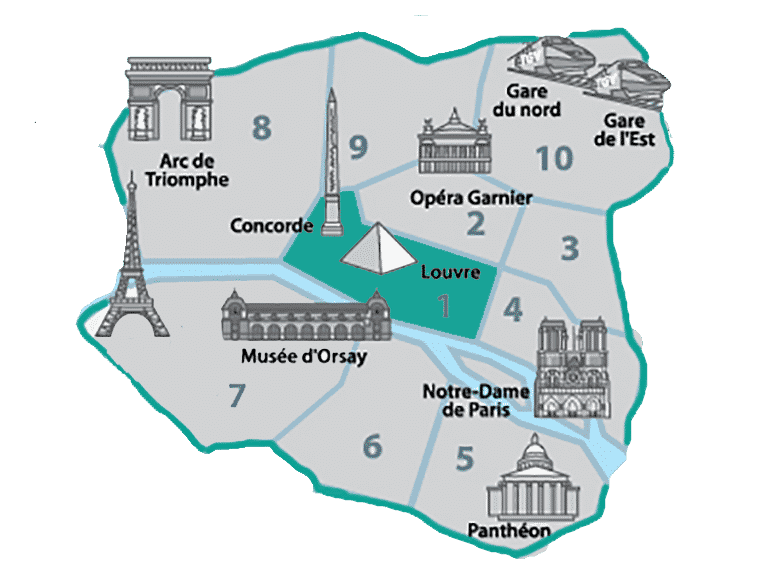 Onde ficar perto do Museu do Louvre - 1º Arrondissement