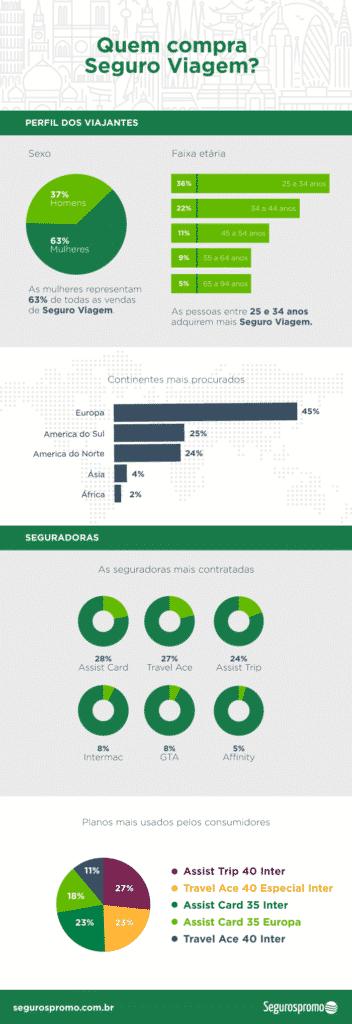tabela com informaçoes de vendas de seguro viagem