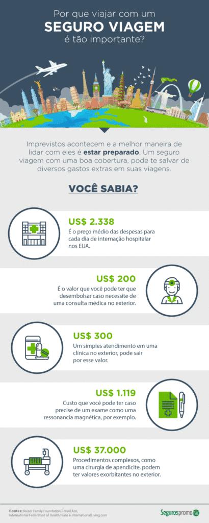 Infográfico com informações sobre seguro viagem